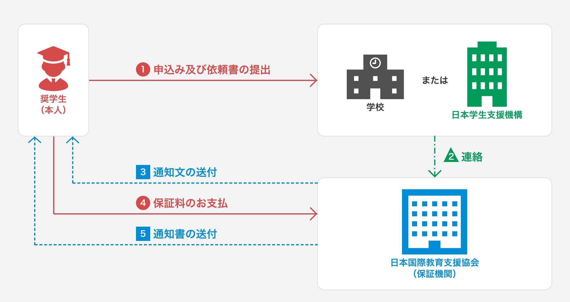 機関保証への変更の流れのイメージ